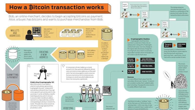 Illustration for article titled How a Bitcoin Transaction Actually Works