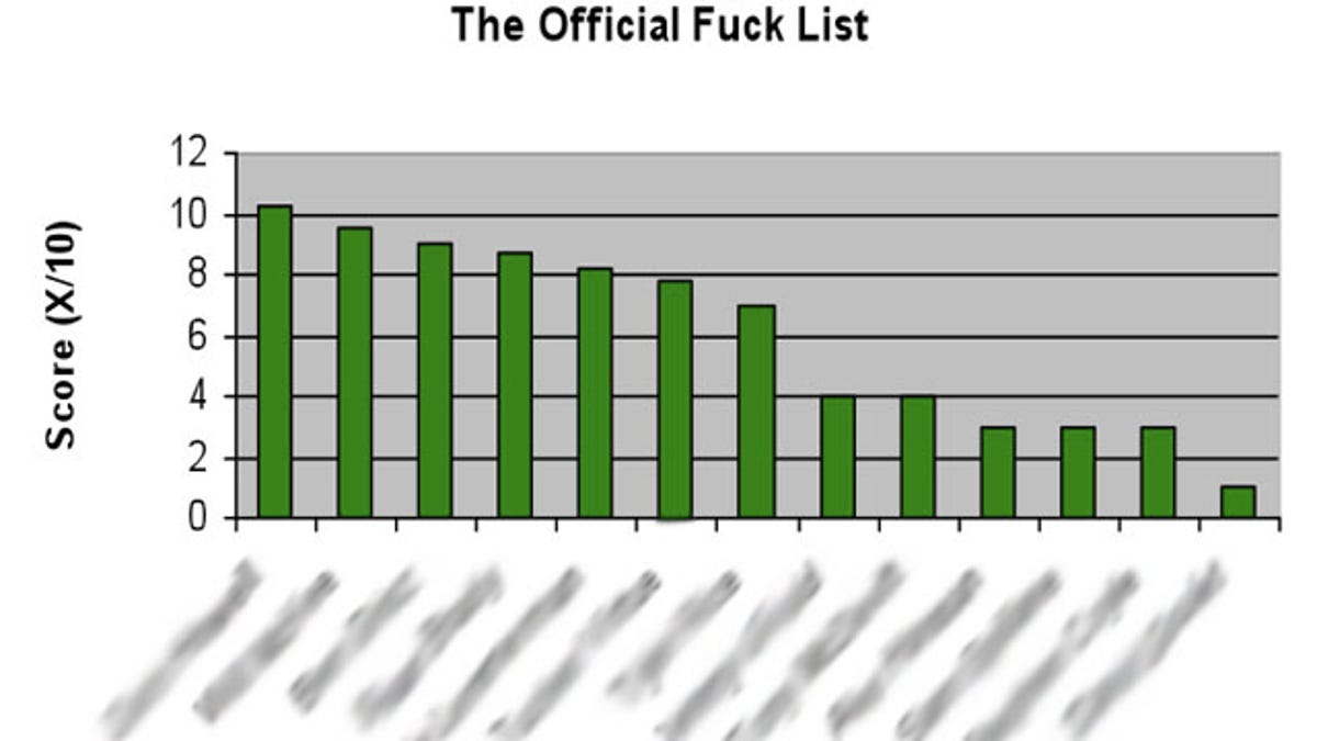 The official fuck list
