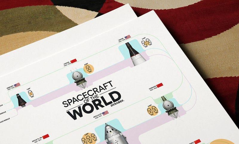 Todas las cápsulas espaciales a escala, en una sencilla infografía