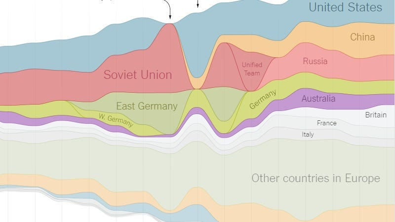 Illustration for article titled Explore the History of Olympic Medal-Winners With This Visual Guide