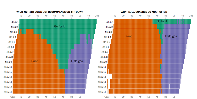 Illustration for article titled Charts: Just How Wimpy Are NFL Coaches On Fourth Down Calls?