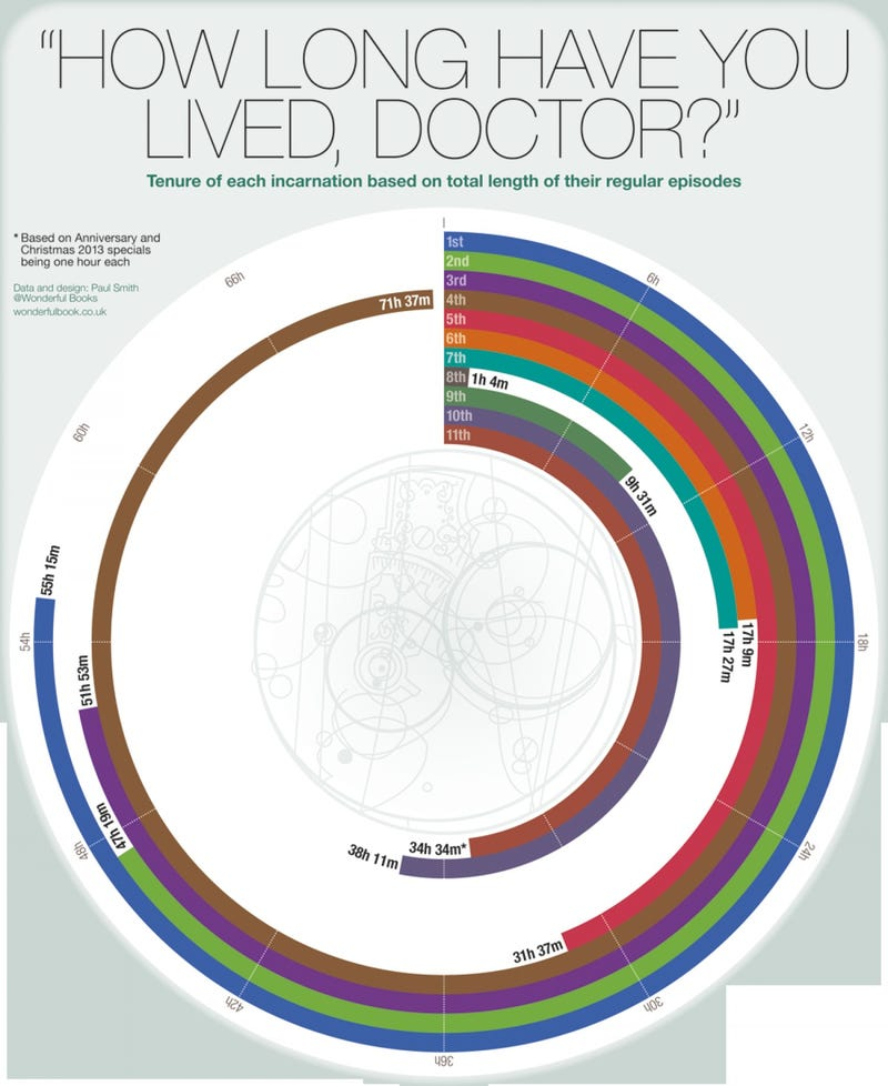 Illustration for article titled The Lifespan Of All Of Doctor Who's Doctors, By Screentime