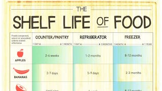 Illustration for article titled Here's How Long Food Can Last in the Pantry, Refrigerator and Freezer