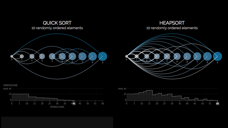 Illustration for article titled Visualizing How Sorting Algorithms Work Is as Good as Any Art