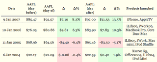 Illustration for article titled Apple Keynote Index Fund Lays Out Your Jobsnote Money-Making Chances