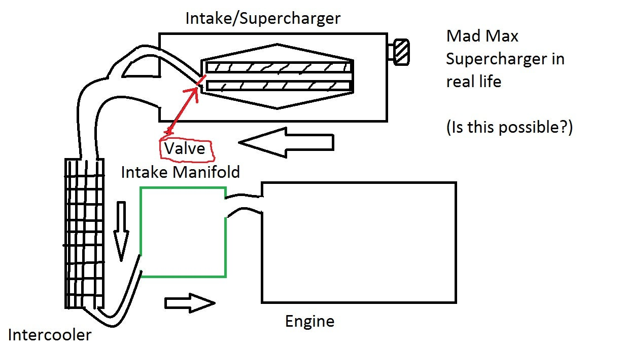 mad max engine diagram wiring libraryenabling and disabling a supercharger, can it work in real life?