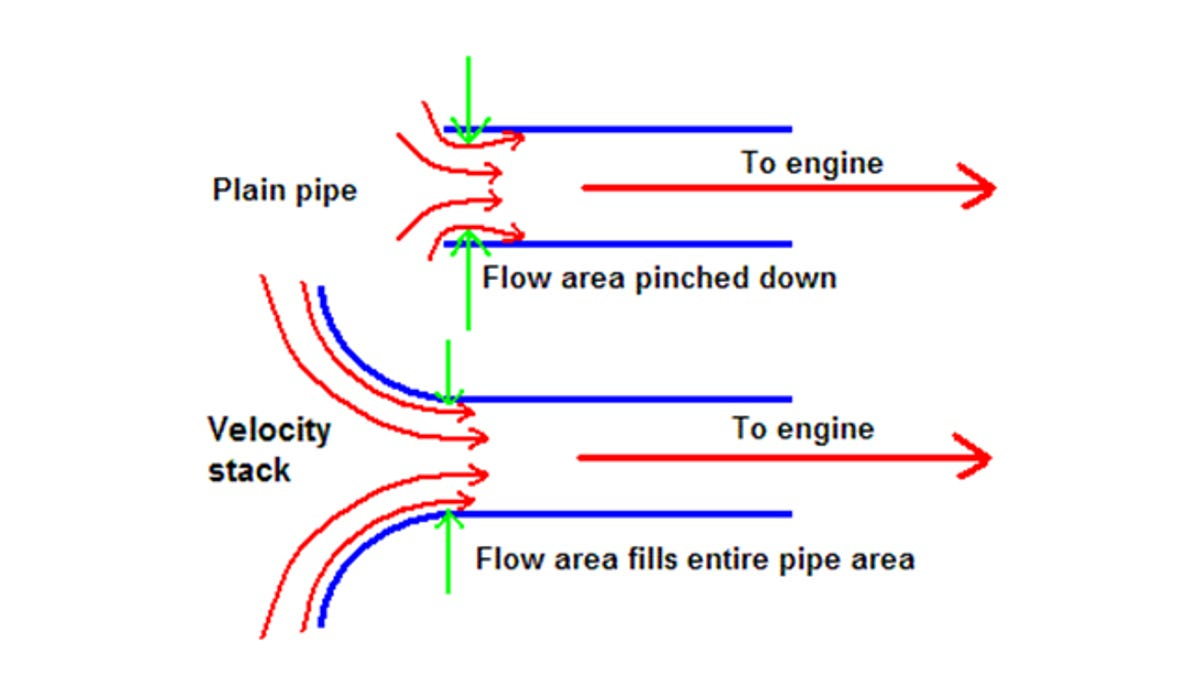 What Are Velocity Stacks And Why You Want Them On Your Car Pontiac 400 Intake Manifold Diagram