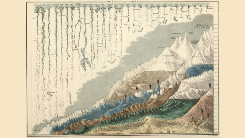 The Longest Rivers And The Tallest Mountains In One Exquisite Graphic - Rivers and mountains of the world