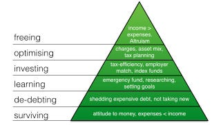 Illustration for article titled Use this Financial Independence Pyramid to Guide Your Money Goals