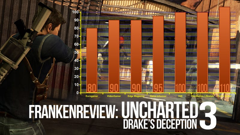 Illustration for article titled Uncharted 3: Drake's Deception Isn't Fooling Game Reviewers