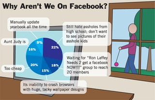 Illustration for article titled Why Aren't We On Facebook?