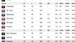 Illustration for article titled The NL Central Standings Look Like A Misprint, But Pittsburgh's Really In First