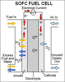 Giz Explains: Fuel Cells and Bloom Energy's Miracle Box