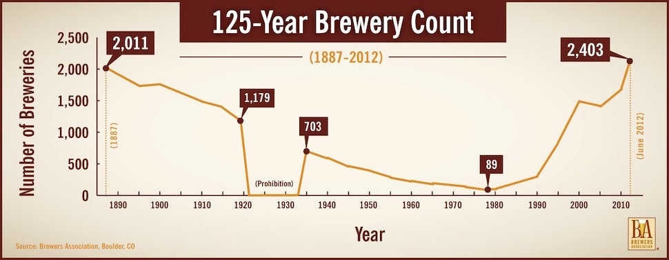 The total number of breweries in the US from 1887 to present