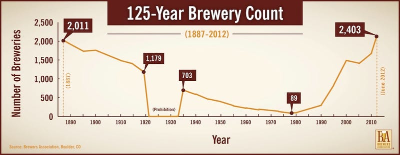 Illustration for article titled The total number of breweries in the U.S., from 1887 to present