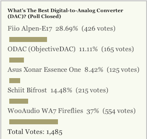 Most Popular Digital-to-Analog Converter (DAC): WooAudio WA7