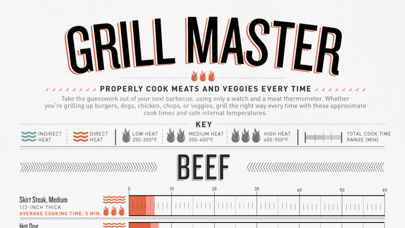 Illustration for article titled Learn How to Cook Anything on the Grill With This Infographic