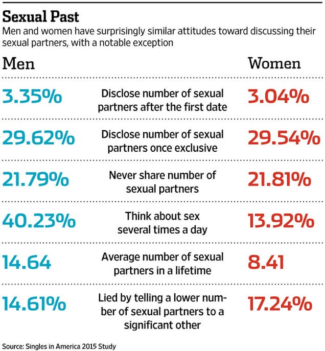 how many sexual partners does a women