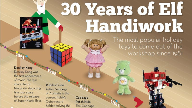 Popular Christmas Toys : How many errors can you spot in years of hot christmas toys