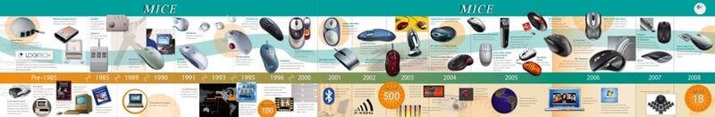 Illustration for article titled Logitech Timeline of Mousery is Full of Memories, Logitech Advertising