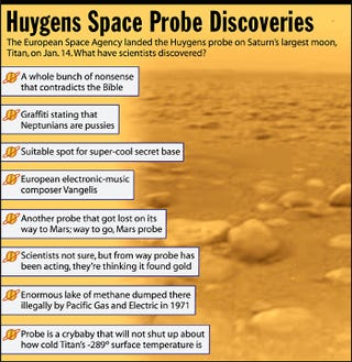 The European Space Agency landed the Huygens probe on Saturn's largest moon, Titan , on Jan. 14. What have scientists discovered?