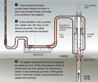Illustration for article titled How BP Will Stop the Oil Eruption: The Top-Kill Method