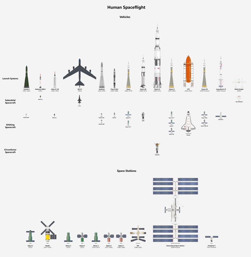 Illustration for article titled A Comparison Of Every Human Spaceflight Vehicle In One Chart