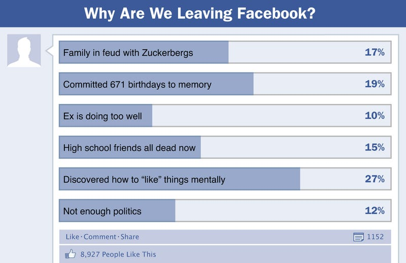Illustration for article titled Why Are We Leaving Facebook?