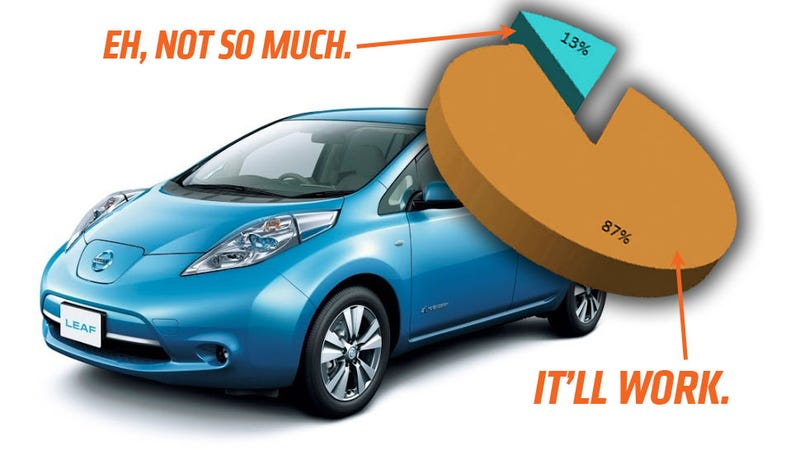 Illustration for article titled Electric Vehicles Could Replace Almost All Private Cars: Report