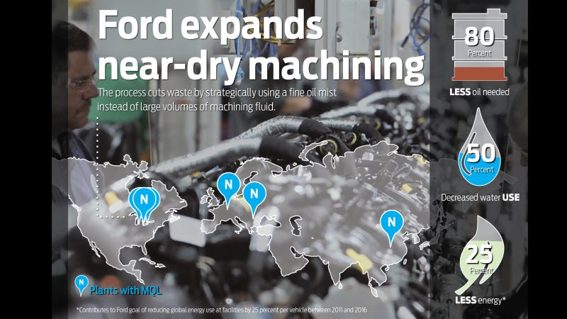 Illustration for article titled Ford Reduces Water And Oil Use In Plants Globally With Expansion Of Near-Dry Machining Technology