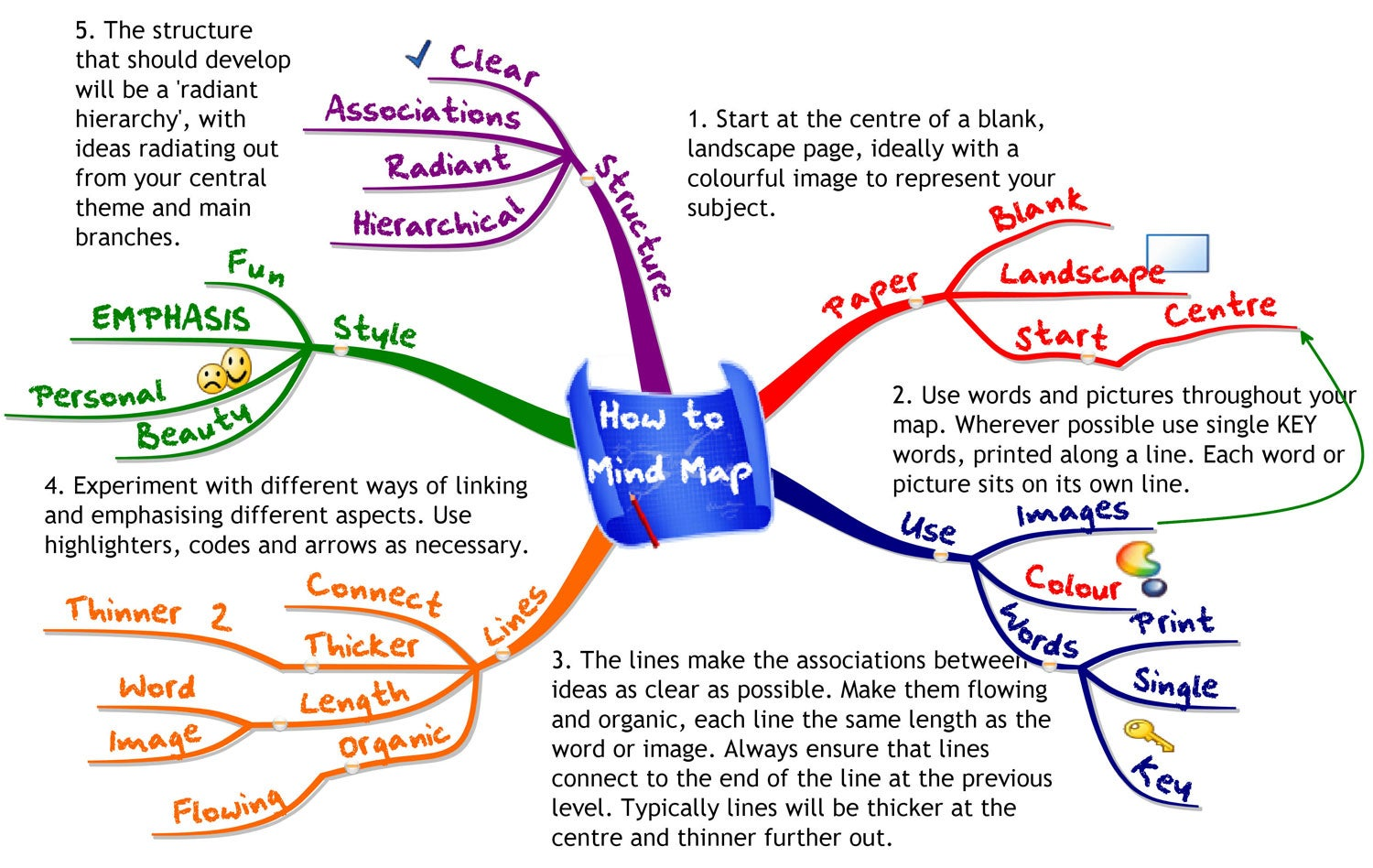 How to Use Mind Maps to Unleash Your Brains Creativity and Potential