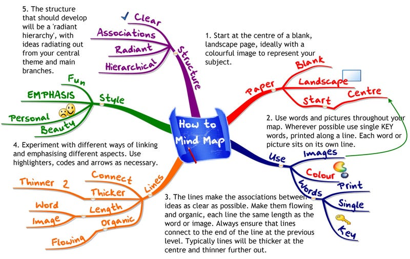 How To Mind Map How to Use Mind Maps to Unleash Your Brain's Creativity and Potential