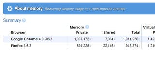 Illustration for article titled Use Chrome to Quickly Compare Browser Memory Use