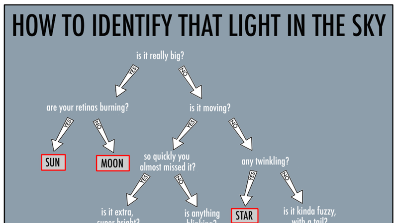 Illustration for article titled This Flowchart Helps You Quickly Determine What that Light Is in the Sky