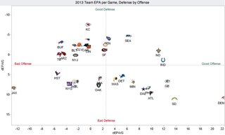 Illustration for article titled Chart: How Does Your NFL Team Stack Up On Offense and Defense?