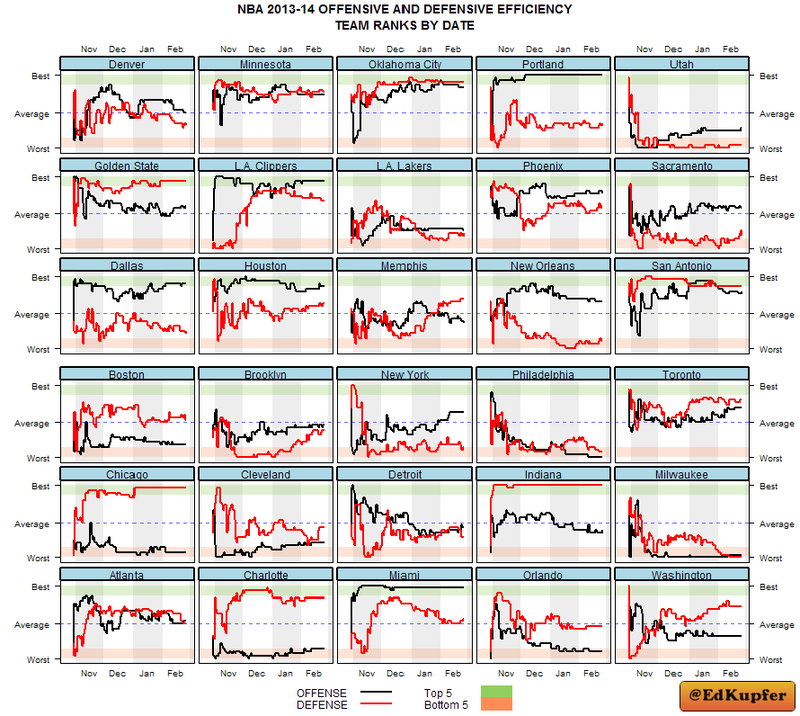 Illustration for article titled Every NBA Team's Season, In One Chart