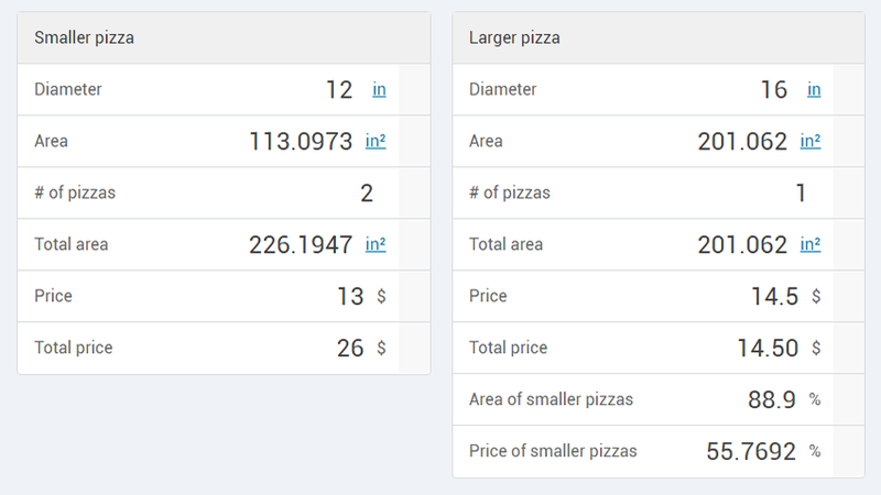 Illustration for article titled This Calculator Makes Sure You Always Get the Most Pizza For Your Buck