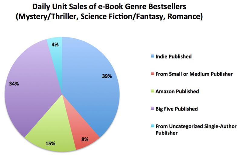 Illustration for article titled This chart ought to make the publishing industry very nervous