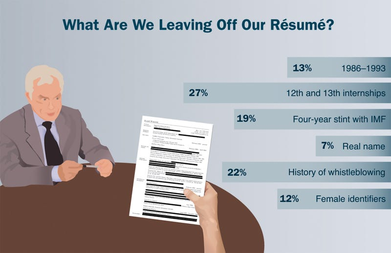 Illustration for article titled What Are We Leaving Off Our Résumé?