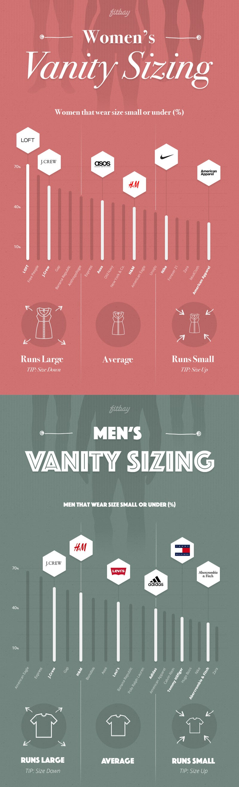 This chart shows which clothing brands run too big or small nvjuhfo Images