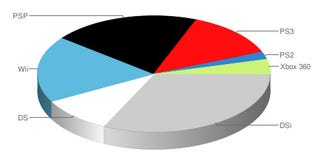 Illustration for article titled Weekly PS3 Sales Double In Japan, DSi Holds Top Spot
