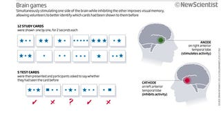 Illustration for article titled Stimulating Your Brain With Electricity Can Boost Visual Memory