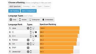 The Top Programming Languages, Ranked by Job Demand, Popularity, More