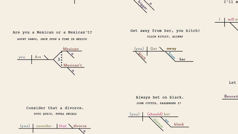 Heres A Poster Of Famous Action Movie Quotes As Sentence Diagrams