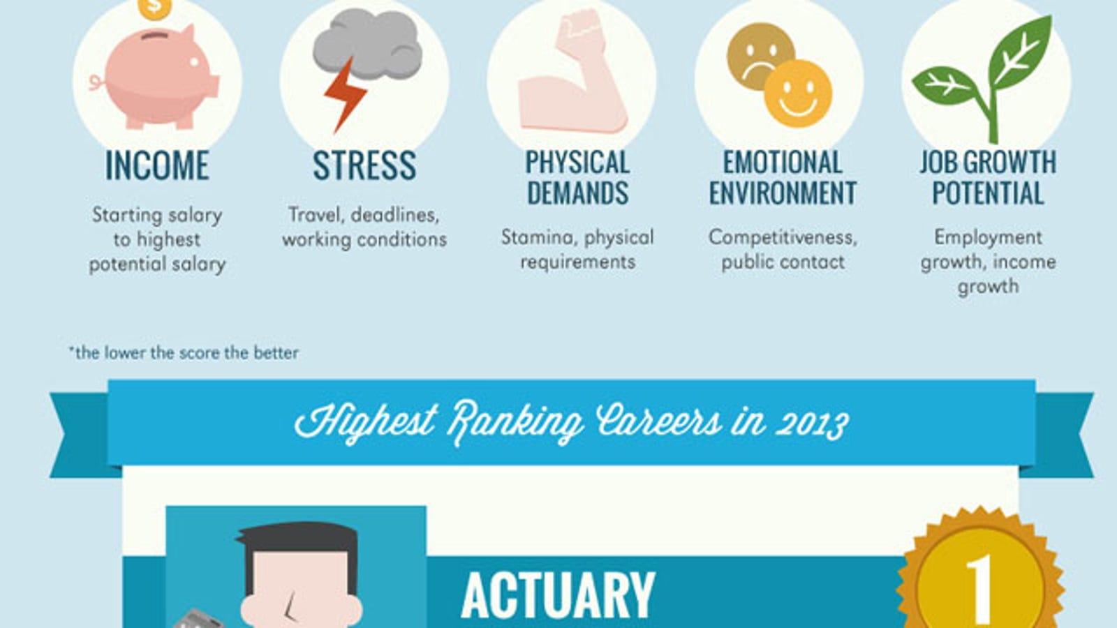 The Best and Worst Careers, Based on Job Outlook and Work