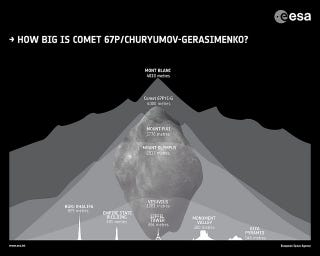 Illustration for article titled The Size Of Rosetta's Comet Measured Against The Landmarks Of Earth