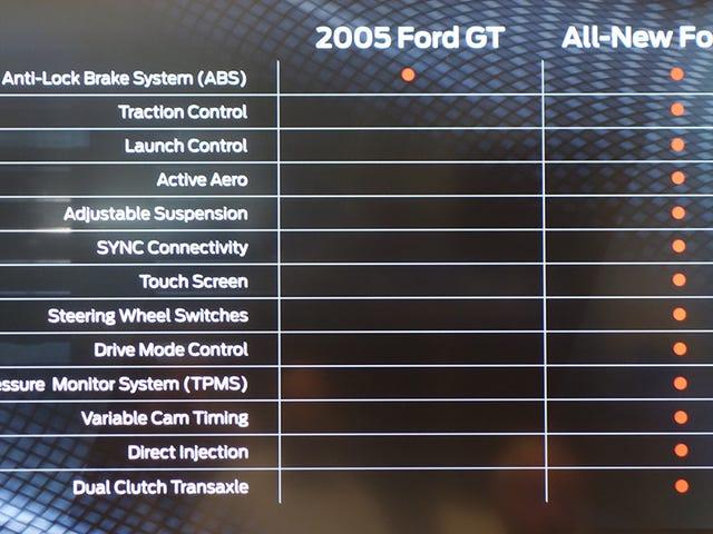 새로운 포드 GT는 올드 포드 GT보다 더 나쁩니 까?