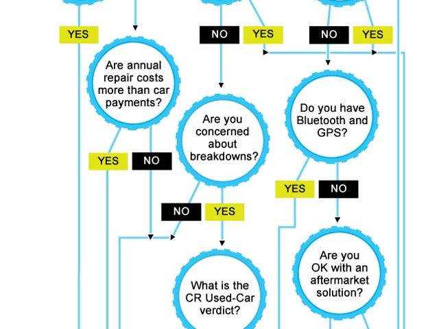 Know When to Buy a New Car with This Flowchart