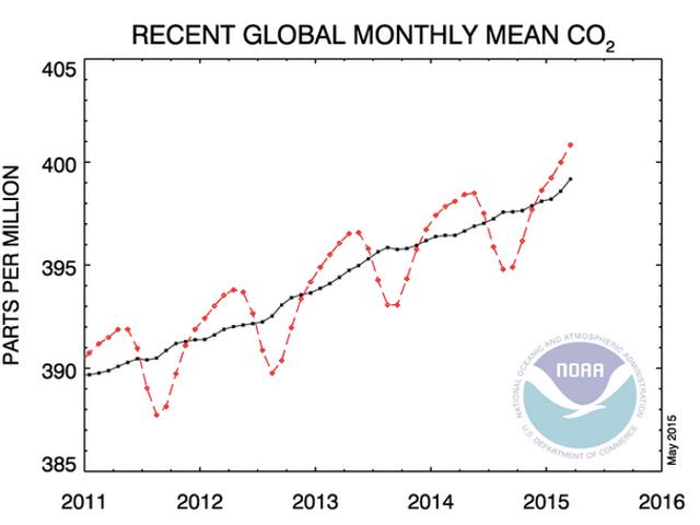 Les niveaux de CO2 globaux franchissent une étape décisive