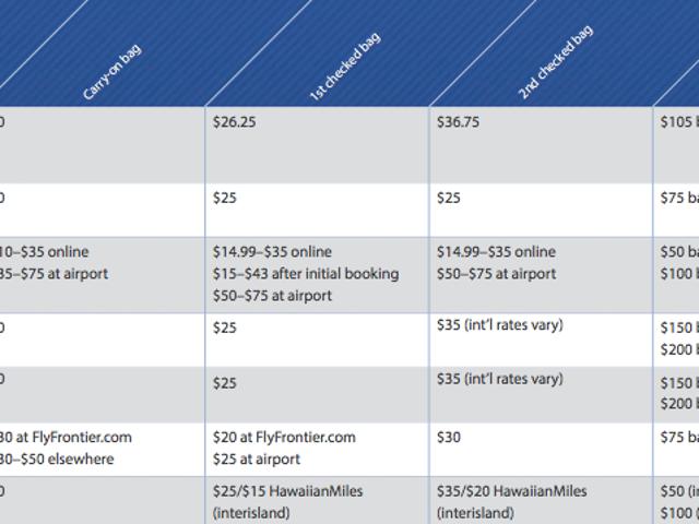 У цій діаграмі перелічено багато зборів 13 великих авіакомпаній
